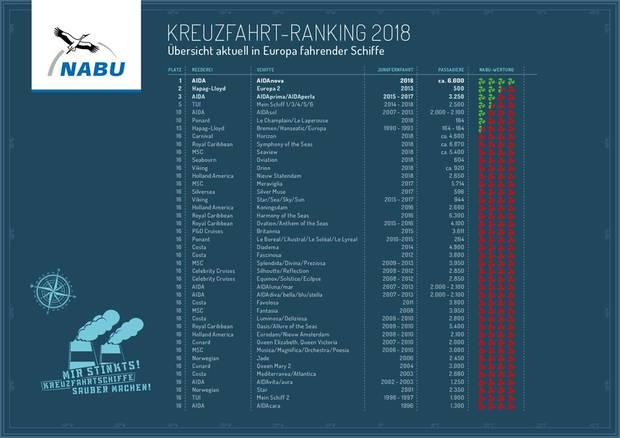 """Zum Vergrößern die Grafik anklicken: Auf den ersten Plätzen des Nabu Kreuzfahrt-Rankings 2018 liegen die Neubauten von Aida Cruises und die """"Europa2"""" von Hapag-Lloyd Cruises."""