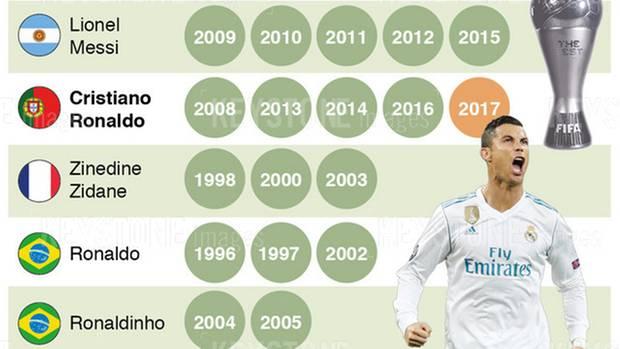 Rekord-Preisträger des Weltfußballer-Titels
