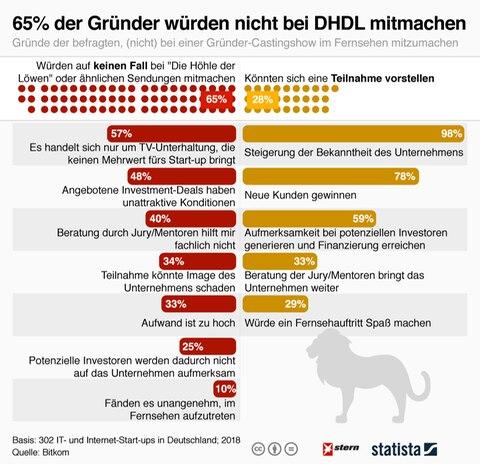 Umfrage: Die meisten Start-ups würden bei DHDL gar nicht mitmachen