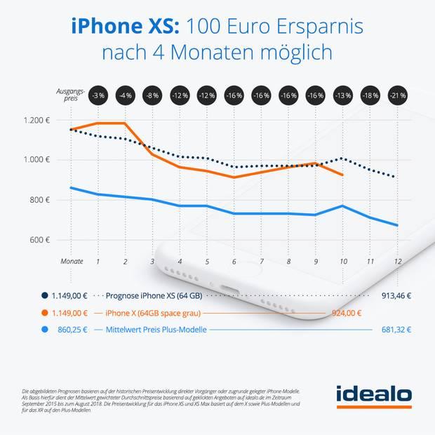 Die prognostizierte Preisentwicklung des iPhone XS