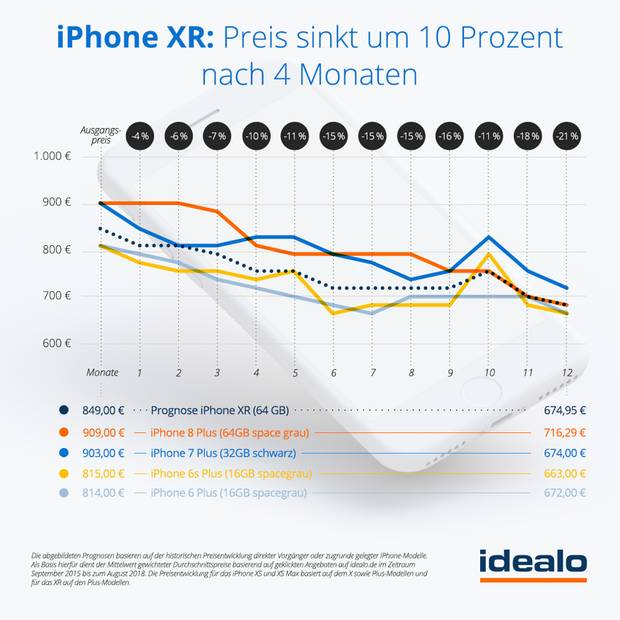 Das neue Einsteigermodell ist das iPhone XR