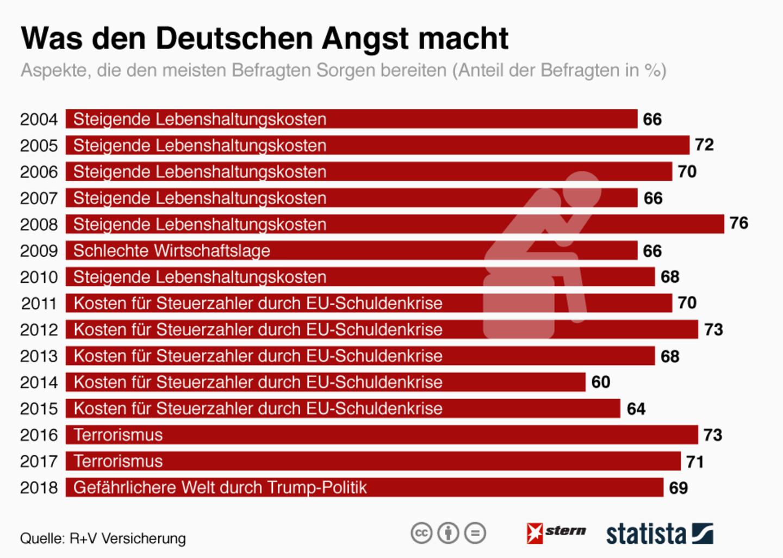 Umfrage: Trump steigt zur größten Sorge der Deutschen auf