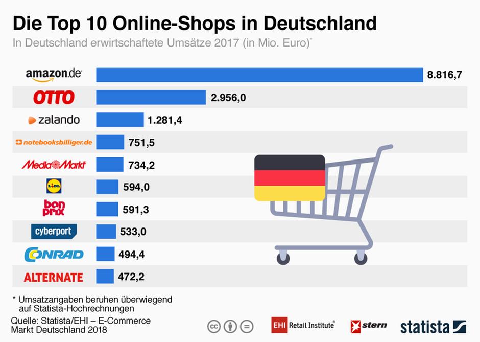 Online Shop De : das sind die top 10 online shops in deutschland sie ~ Watch28wear.com Haus und Dekorationen
