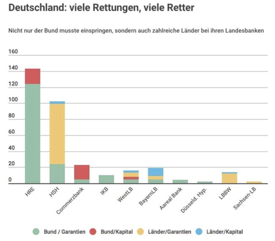 Horst von Buttlar: Der Capitalist: Die Lehman-Rechnung: Warum die USA 48 Milliarden Plus machten - und Deutschland 46 Milliarden verlor