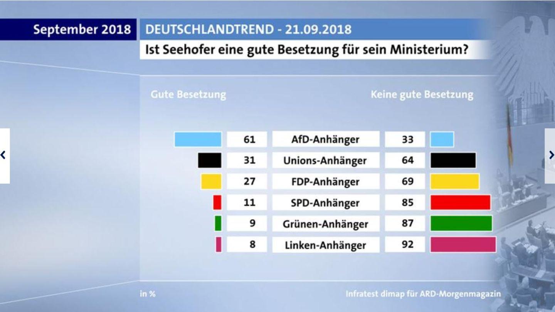 Horst Seehofer: In der AfD bliebter als in der Union - ARD ...