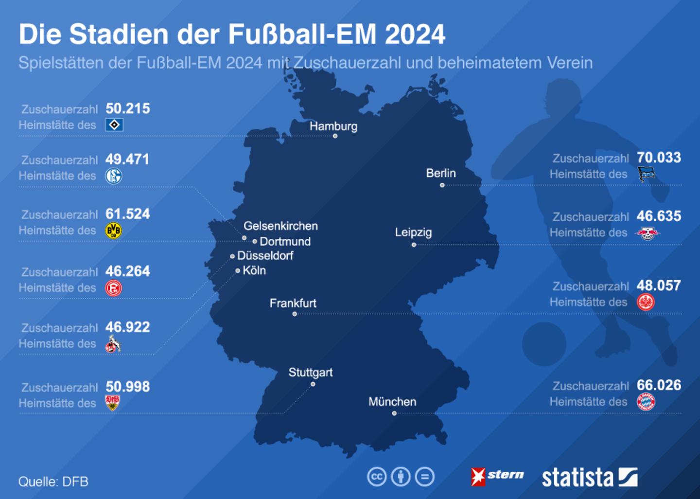 Fußball-Fest in Deutschland: In diesen Stadien findet die Fußball-EM 2024 statt