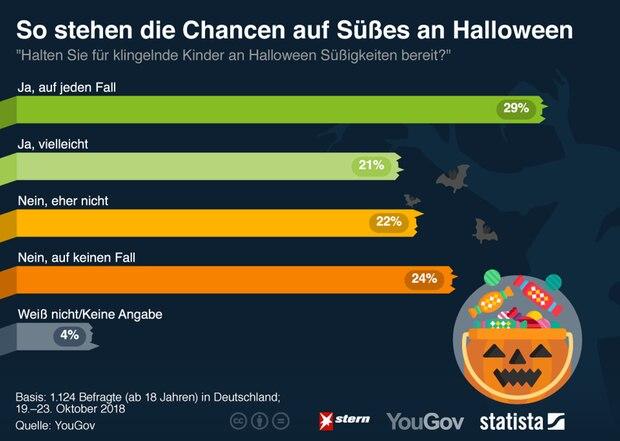 Statista hat nachgefragt, wie viele Deutsche Süßigkeiten zu Halloween bereit halten