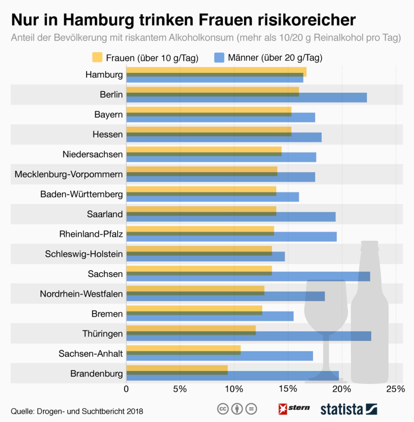 Alkoholkonsum: Bundesländer im Vergleich: Wo wird zu viel getrunken?
