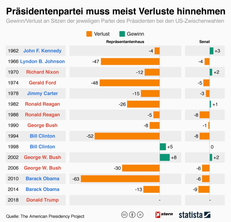 Rückblick : Wie die Parteien der US-Präsidenten bei den Midterms abgeschnitten haben