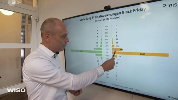 Die Grafik zeigt: Echte Schnäppchen muss man zum Black Friday mit der Lupe suchen.