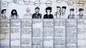 Die Stasi fertigte diese Übersicht von DDR-Jugendkulturen an