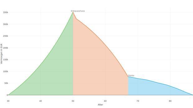 Grün: Mit 30 Jahren fängt unser Normalverdiener an zu sparen und hat bis zu seinem 50. Geburtstag ein Vermögen von rund 350.000 Euro angespart. Rot: Bis zum offiziellen Renteneintritt mit 67 lebt er ausschließlich von den Ersparnissen und verbraucht einen Großteil davon. Blau: Mit dem Rest der Ersparnisse bessert er bis zu seinem erwarteten Ableben mit 87 die staatliche Rente auf. Über den gesamten Zeitraum (von 30 bis 87 Jahren) hat er jeden Monat den gleichen Betrag von 1728 Euro zur Verfügung.