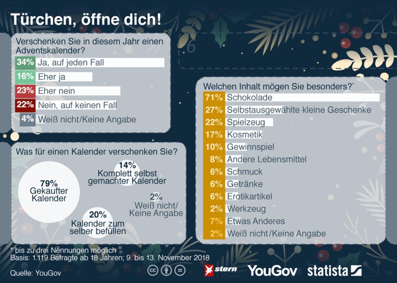 Türchen, öffne dich!: Adventskalender: Das verschenken die Deutschen