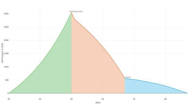 Grün: Mit 30 Jahren fängt unser Normalverdiener an zu sparen und hat bis zu seinem 50. Geburtstag ein Vermögen von rund 300.000 Euro angespart. Rot: Bis zum offiziellen Renteneintritt mit 67 lebt er ausschließlich von den Ersparnissen und verbraucht einen Großteil davon. Blau: Mit dem Rest der Ersparnisse bessert er bis zu seinem erwarteten Ableben mit 87 die staatliche Rente auf. Über den gesamten Zeitraum (von 30 bis 87 Jahren) hat er jeden Monat den gleichen Betrag von 1607Euro zur Verfügung.