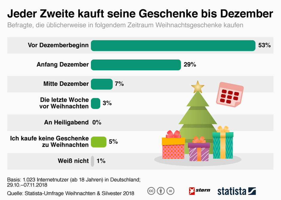Weihnachtsgeschenke: Wann die Deutschen einkaufen gehen | STERN.de
