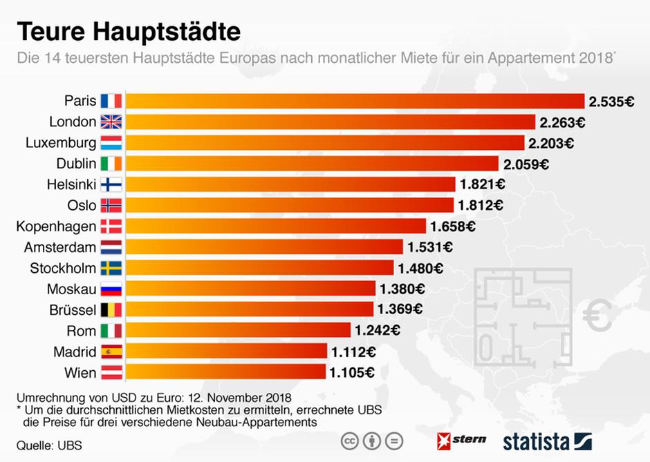 Eine Grafik, die die teuersten Hauptstädte aufzeigt