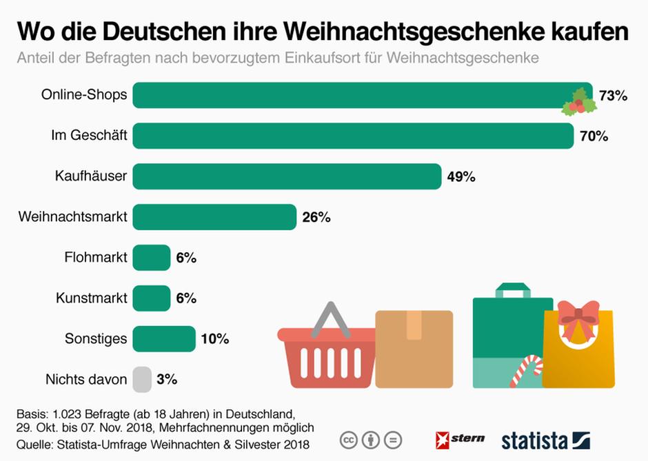 Eine Grafik die zeigt, wo die Deutschen ihre Weihnachtsgeschenke kaufen