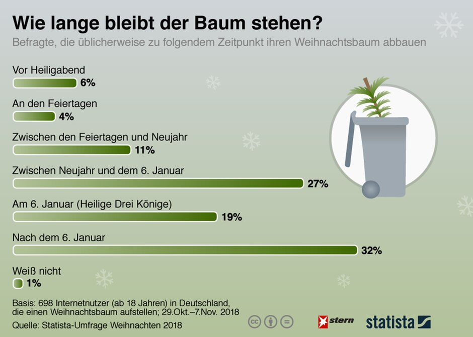 Weihnachtsbaum Ab Wann.Weihnachtsbaum So Lange Lassen Ihn Die Deutschen Stehen Stern De