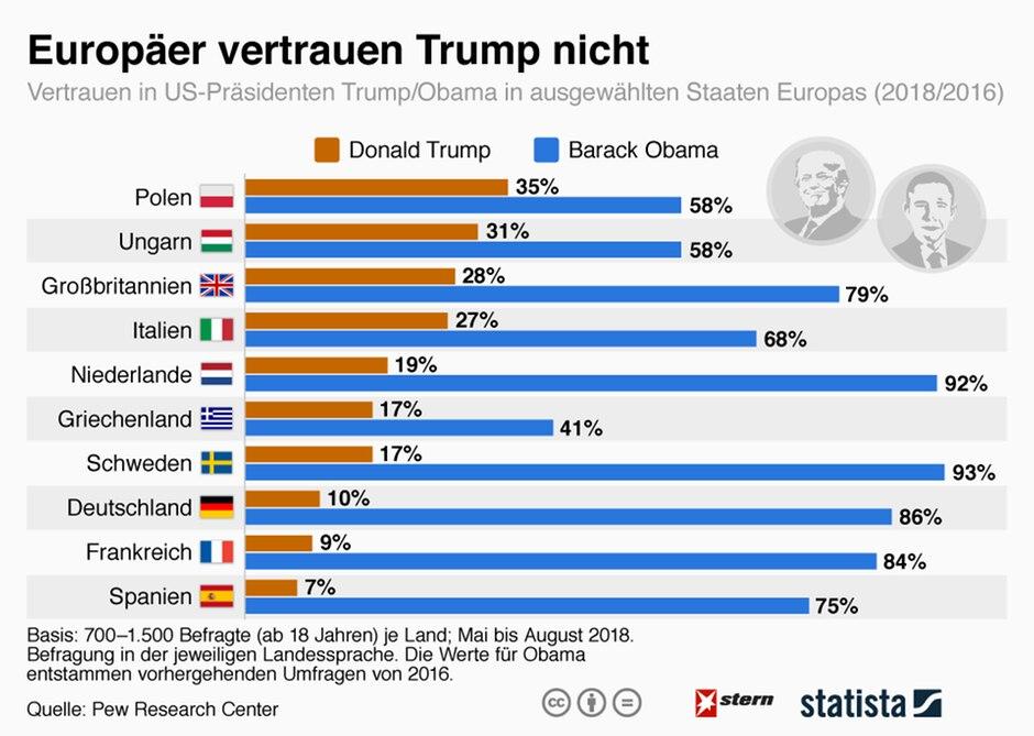 Beliebtheitswerte Trump