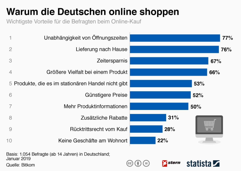 Kaufverhalten : Warum die Deutschen online shoppen