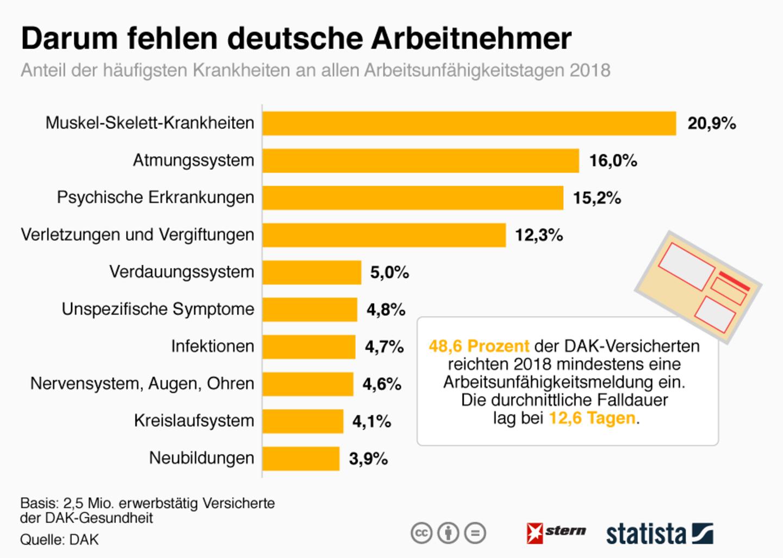 Krankenstands-Analyse: Darum fehlen deutsche Arbeitnehmer