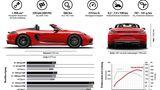 Die Fahrleistungen des Porsche 718 Boxster T verdeutlicht