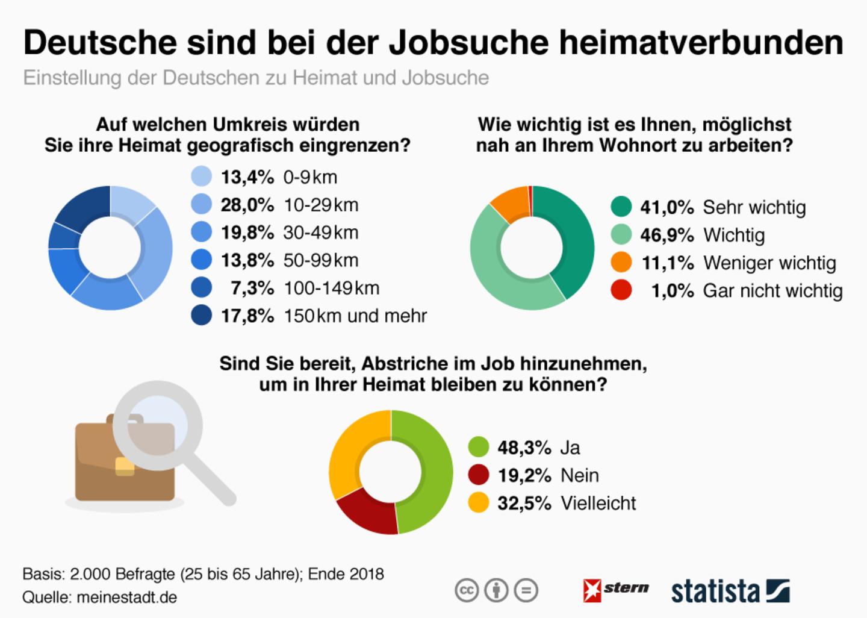 Arbeitsleben: Im Ausland arbeiten? Für viele Deutsche ist das nichts