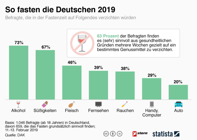 Bewusster Verzicht: So fasten die Deutschen in diesem Jahr