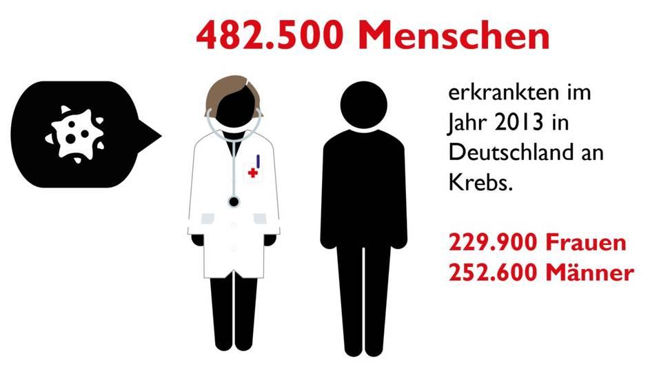 Krebs in Zahlen