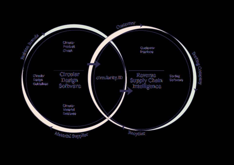 circularity.ID
