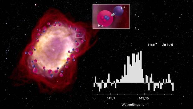 Heliumhydrid-Ionen im All nachgeweisen: Altestes Molekül seit Urknall
