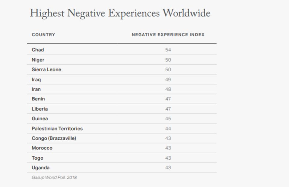 Die Liste der Länder mit den höchsten Negativwerten
