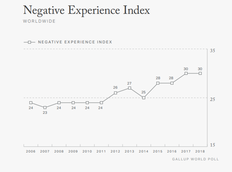 """Unglückliche Erdenbürger: Der """"Negative Experience Index"""" hat einen neuen Spitzenwert erreicht"""