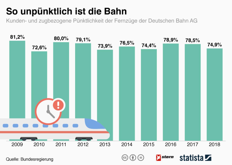 Deutsche Bahn: Jeder fünfte Zug kommt zu spät