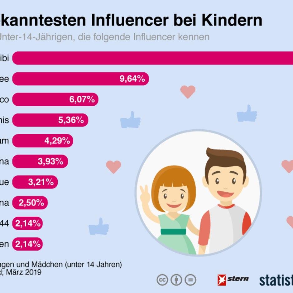 Kinder-Influencer: Kennen Sie die beiden? Ihre Kinder wahrscheinlich schon