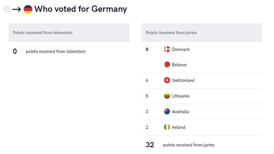 ESC-Wertung 2019: Von diesen Ländern bekam Deutschland Punkte