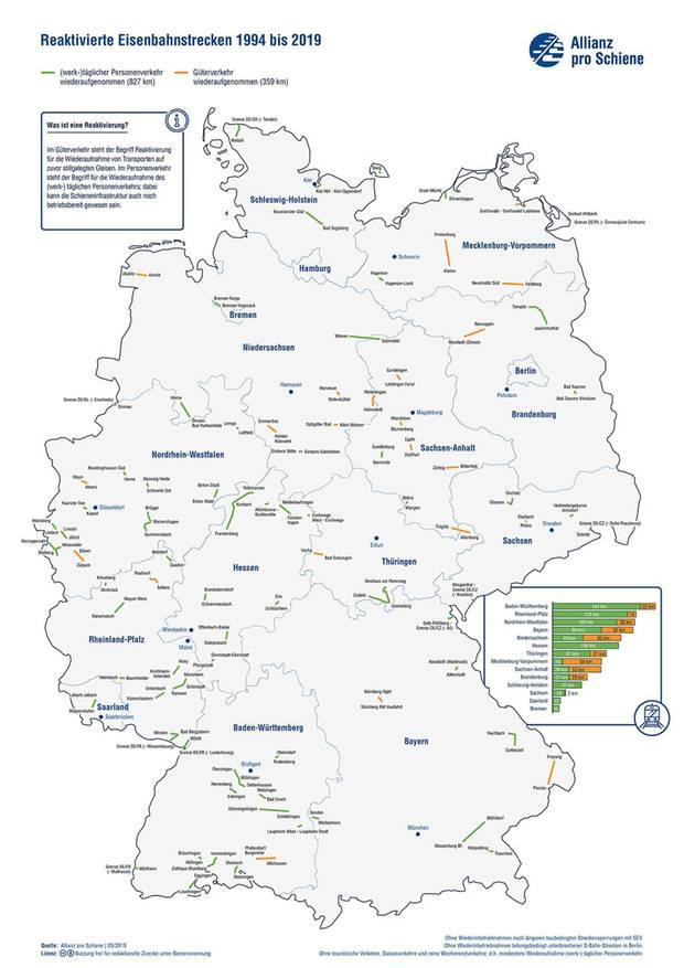 Bereits in den vergangenen Jahren reaktivierte Eisenbahnstrecken in Deutschland