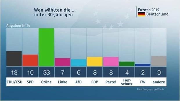 Wahlergebnis der Europawahl bei den unter 30-Jährigen
