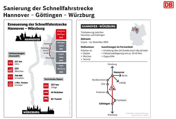 Zum Vergrößern der Grafik klicken Sie auf die Pfeile rechts unten:Die Erneuerung der ICE-Trasse zwischen Hannover und Würzburg von 2019 bis 2023.
