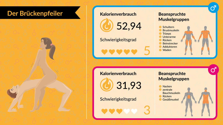 Sex stellungen top Category:Sex positions