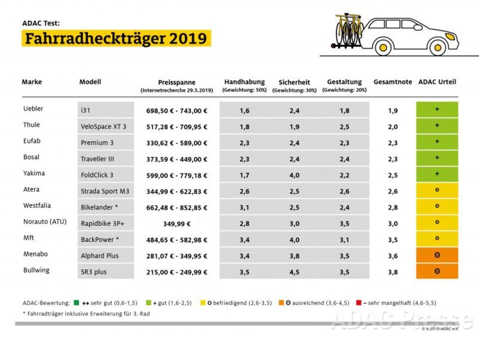 Heckträger für die Anhängerkupplung: ADAC testet Fahrradträger - teuer sind viele, aber gut nur wenige