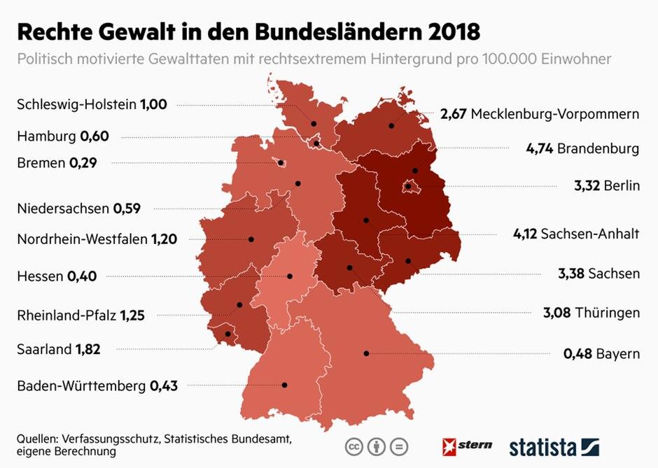 Rechte Gewalt in den Bundesländern 2018
