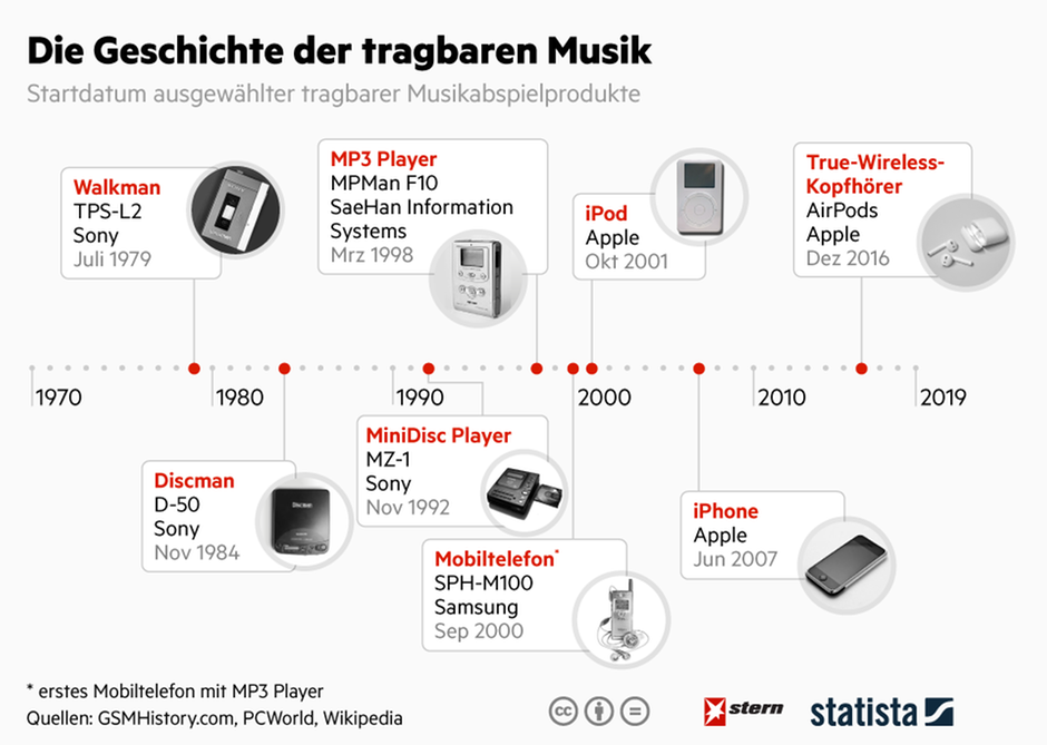 Walkman, MP3-Player, iPod und Co. - die Geschichte der tragbaren Musik
