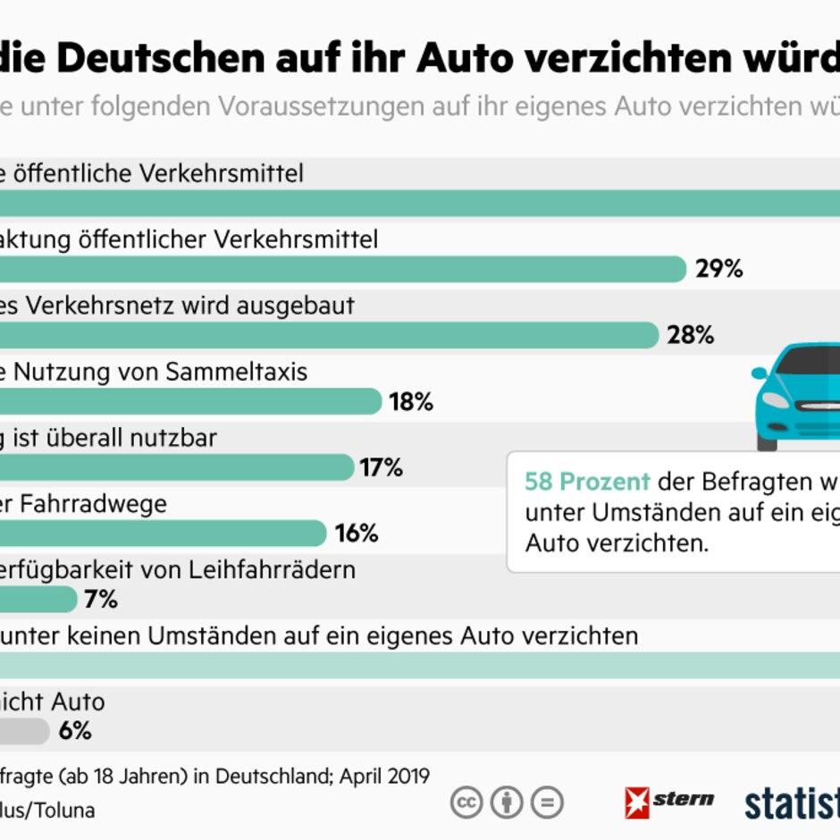 Mobilität: Unter diesen Umständen würden die Deutschen auf ihr Auto verzichten