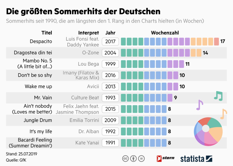 Musikcharts: Das sind die größten Sommerhits der Deutschen