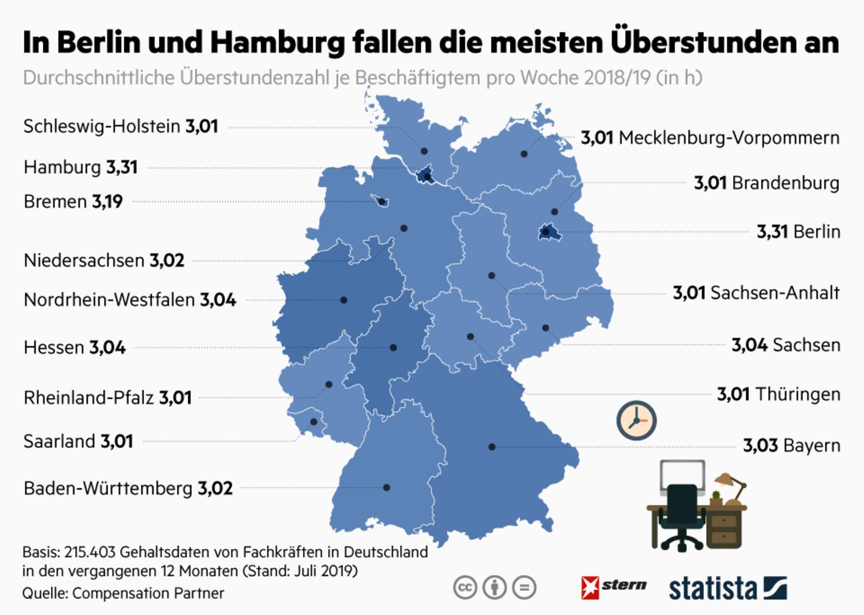 Deutsche Arbeitswelt: Wo die meisten Überstunden gemacht werden