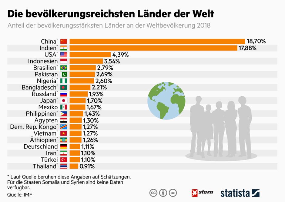 aktuelle weltbevölkerung
