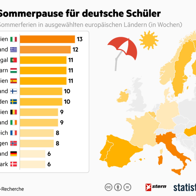So lang sind die Sommerferien in Europa   STERN.de