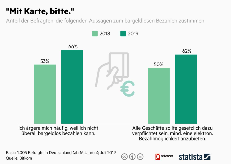 Genug vom Bargeld: Bargeldloses Bezahlen: Deutsche wollen gesetzliche Verpflichtung
