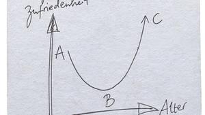Bierdeckel auf den ein Diagramm gezeichnet ist, welches das Verhältnis von Alter und Glück darstellt